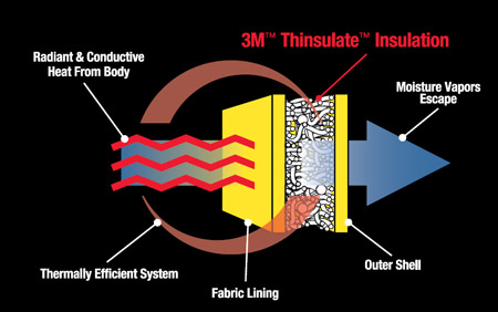 How 3M Thinsulate Insulation Works in Combat Boots
